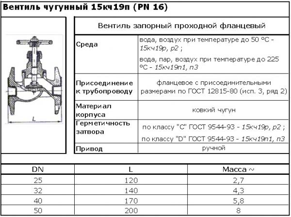 Вентиль чугунный фланцевый 15кч19п